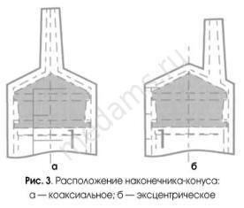 шприц расположение конуса