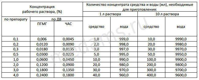 avansept_tablica_prigotovleniya_rastvorov